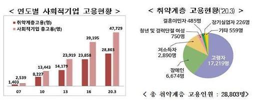 올해 사회적기업 46곳 추가, 총 2456곳…일자리 60% 취약계층