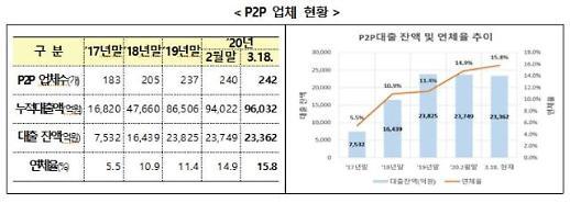 P2P대출 연체율 15.8%…금융당국, 소비자경보 발령