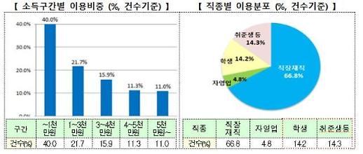 금융위, '연 2%' 청년 맞춤형 전·월세 대출 4.1조로 확대