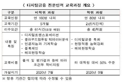 금융위·서울시, 디지털금융 인력 양성에 카이스트 선정