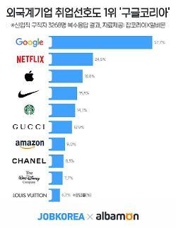 취업 선호도 1위 외국계기업 '구글코리아'