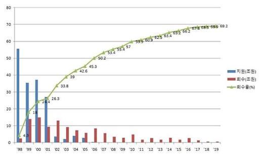 지난해 공적자금 6000억원 회수…회수율 69.2%