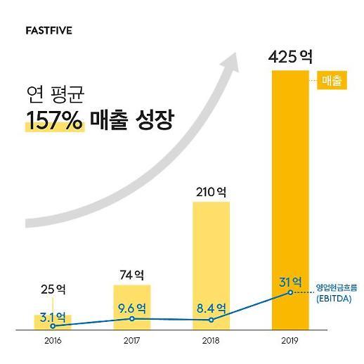 패스트파이브, 지난해 매출 425억원…전년비 2배 성장