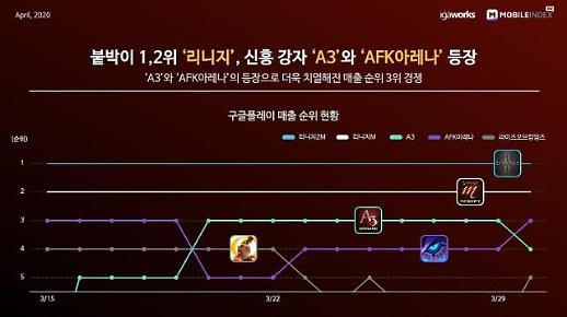 韓 모바일게임, 리니지M·2M 부동의 1위... 넷마블 A3 신흥강자로