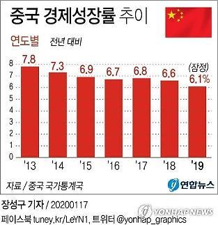 경제성장률 목표치 설정할까 말까…고민하는 중국
