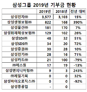 '어려운 경영환경에도' 삼성그룹 기부금 늘렸다