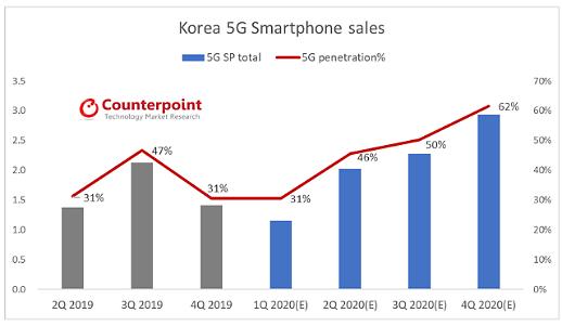 5G 스마트폰 시장 성장 본격화, 올해 840만대 전망...전체 48%