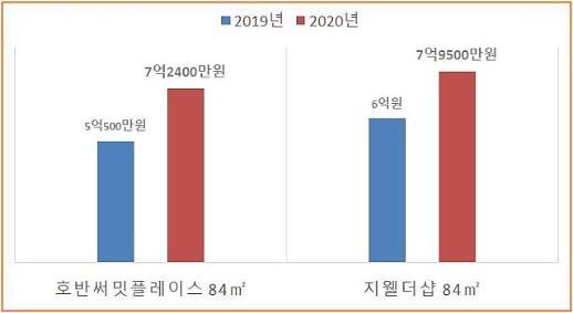 포스트 풍선효과 천안 신축 집값 수직상승…1년새 2억원↑