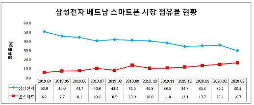 베트남서 밀리는 삼성, 스마트폰 점유율 뚝