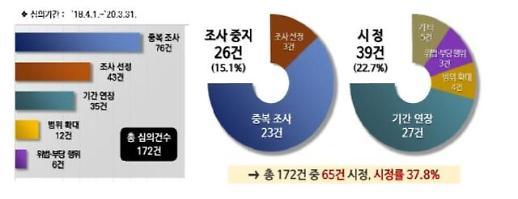 국세청, 1기 납세자보호위원회 활동 종료… 재심의 안건 65건 구제