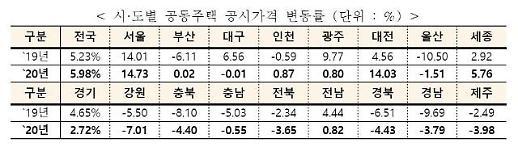 공시가격 인상률 5.98% 확정…의견 수용률은 2.4% 그쳐