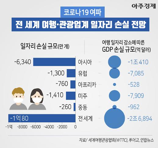 [코로나19] 1억명 이상 일자리 잃는다 세계여행관광협회 손실 전망 (그래픽)