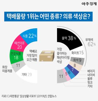 [차트+] 1위는 OO 택배로 가장 많이 오간 제품은? (그래픽)