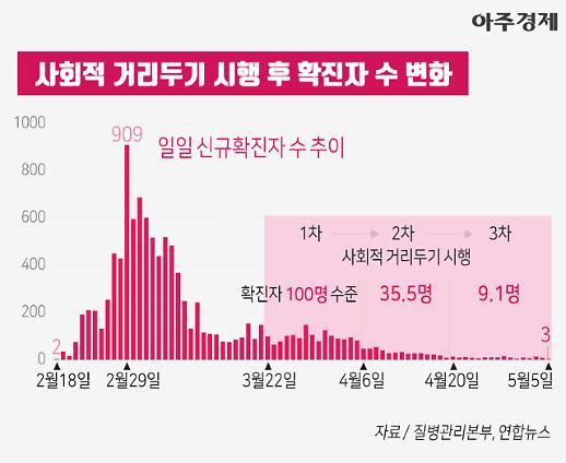[차트+] 코로나19, 사회적 거리두기 -> 확진자 수 변화