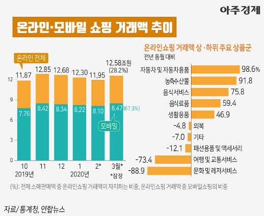[차트+] 식품↑ 여행↓ 코로나19가 가져온 언택트 소비 추이