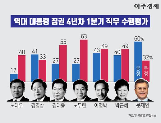 [그래픽] 박근혜 긍정 40% 역대 대통령 1분기 직무 수행평가 [아주경제차트라이더]