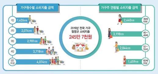 지난해 가구당 월평균 245만7000원 지출… 음식·숙박 비중 14%