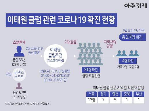 [코로나19] 27명 확진 이태원 클럽 관련 확진 현황