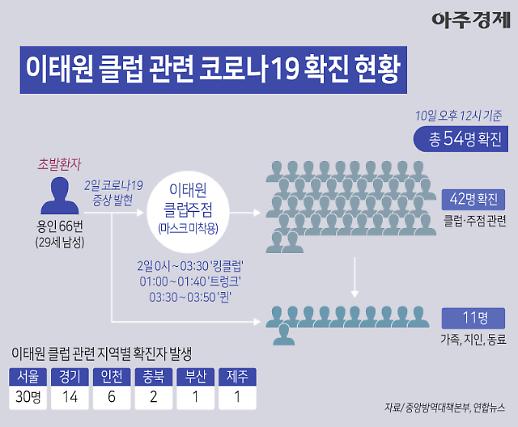 [코로나19] 클럽·주점 관련 42명 이태원 클럽 관련 확진 현황 (그래픽)