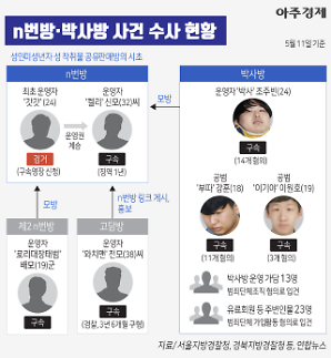 [그래픽] 최초 운영자 갓갓... n번방·박사방 사건 수사 현황