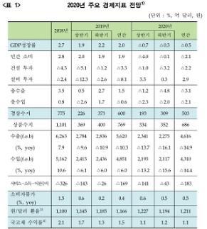금융硏 올해 韓성장률 -0.5%...코로나 장기화땐 -1.6%