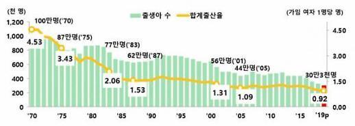 [Post Corona, First Korea!]④ 재택근무=노는 것? 고용·출산 두 마리 잡는 지름길
