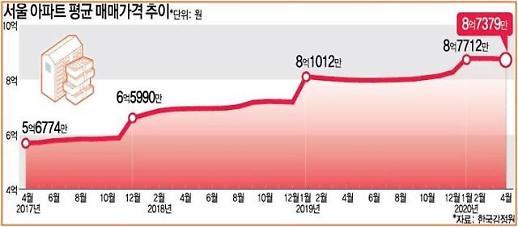 정부가 기대한 계단식 집값 하락 결국 안 왔다…3년 새 서울 53% 급등