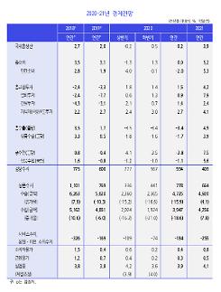 KDI, 내년 韓경제 0.2→3.9%