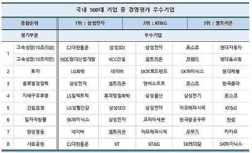 Danh hiệu Công ty quản lý xuất sắc nhất thuộc về Samsung Electronics…Vị trí thứ 2 là KT&G