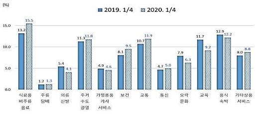 코로나19로 헌금·축의금 줄었다… 가계 1분기 비소비지출 1.7% ↓