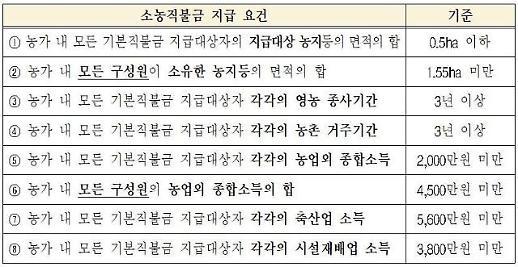 [농어민 '공익직불제' 확 바뀐다]① 논·밭 따로 직불제 통합...0.5㏊ 이하 소농가 연 120만원 지급