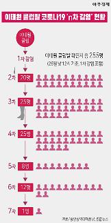 [코로나19] 모두 255명 이태원 클럽발 확진자 현황 [그래픽]