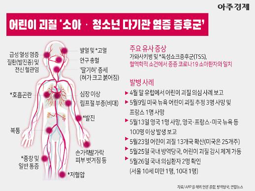 [그래픽] 호흡곤란·발진 어린이 괴질 증상은... 서울 의심환자 2명 [아주경제 차트라이더]
