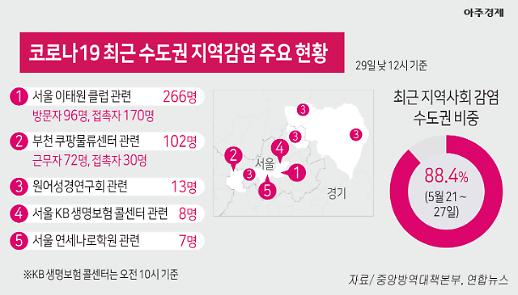 [코로나19] 이태원 266명 수도권 지역감염 주요 현황 [아주경제 차트라이더]