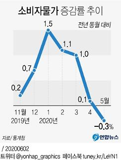 Hàn Quốc: Giá tiêu dùng tháng 5 ↓0.3%…Ghi nhận mức âm sau 8 tháng