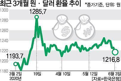 박스권 맴도는 원·달러 환율…한달만에 1210원대 복귀