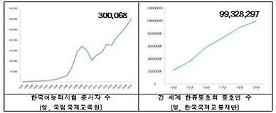 Sức hút của tiếng Hàn Quốc bất chấp Covid19