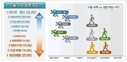 Hàn Quốc: Phục hồi xuất khẩu…Bio·Pin thế hệ thứ 2·Chất bán dẫn tăng nhanh - Thép tăng chậm