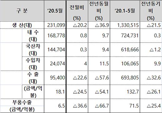 5월 자동차 산업 동향, 내수만 증가…생산·수출 동반 하락