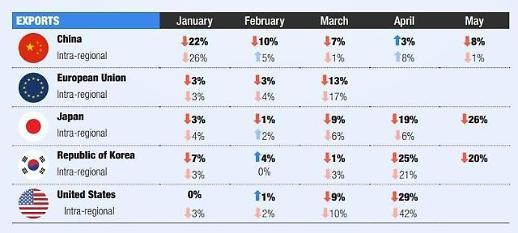 Liên Hợp Quốc: Thương mại quốc tế trong quý II/2020 giảm tới 27% so với cùng kì năm ngoái