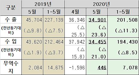 관세청, 5월 수출 확정치 349억 달러… 전년比 23.6% ↓