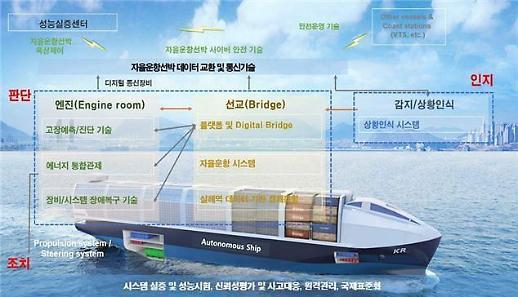 자율운항선박 개발 프로젝트 본격 착수…6년 간 1600억 투입