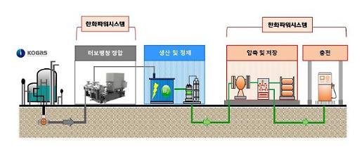 한화파워시스템, 한국가스공사에 수소충전 시스템 공급
