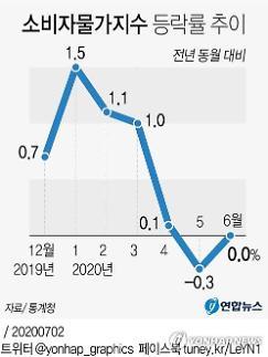 Hàn Quốc: Tỷ lệ gia tăng giá tiêu dùng tháng 6 là 0%