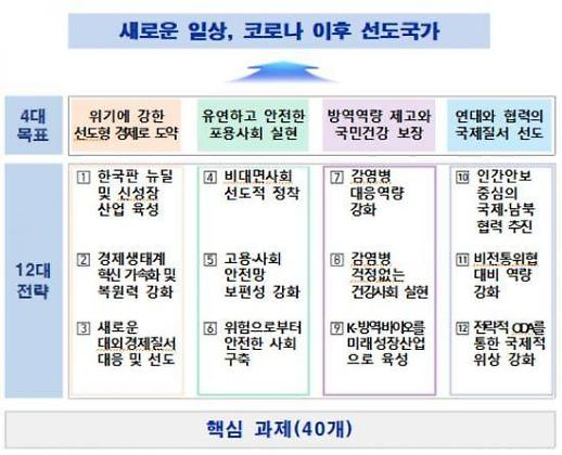 포스트 코로나 이달 한국형 원격교육·한국판 뉴딜 계획 나온다