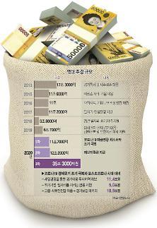 예산소위, 3차 추경 35조1000억 확정...정부안서 2000억 감액