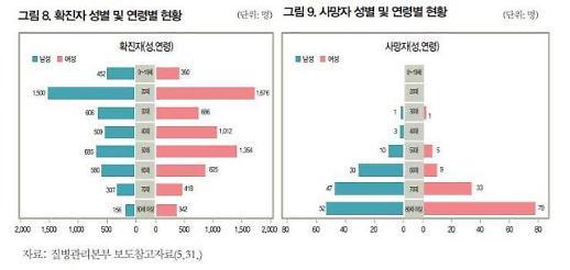[빅데이터로 본 코로나] ① 한국 코로나 확진자는 20대·치명률은 80세 이상 최고