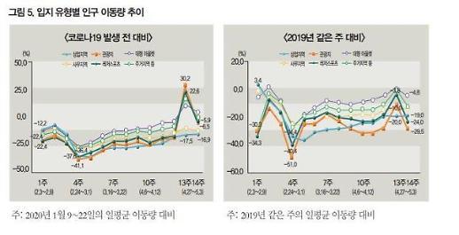 [빅데이터로 본 코로나] ② 인구이동·소비 4월부터 회복