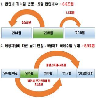 1~5월 국세 21조3000억원 덜 걷혀… 나라살림 적자도 78조원으로 확대