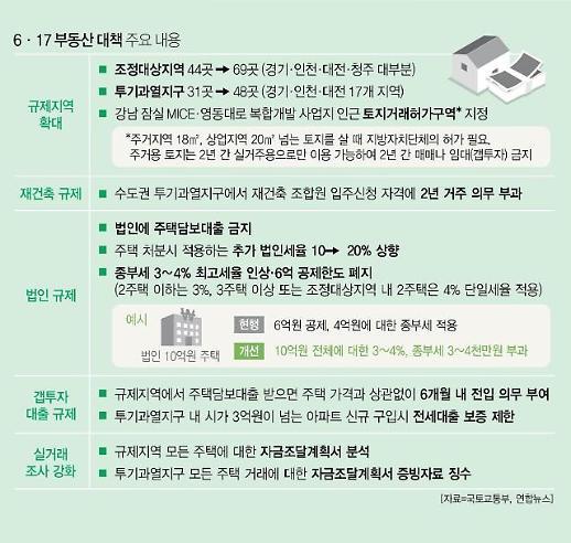 질곡의 부동산정책史...역대 정권별 대책 되돌아보니